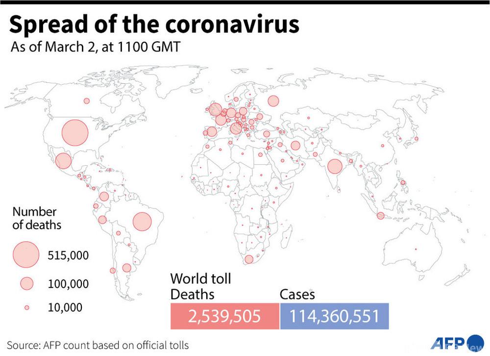 新型コロナウイルス、現在の感染者・死者数(2日午後8時時点) 死者253.9万人に