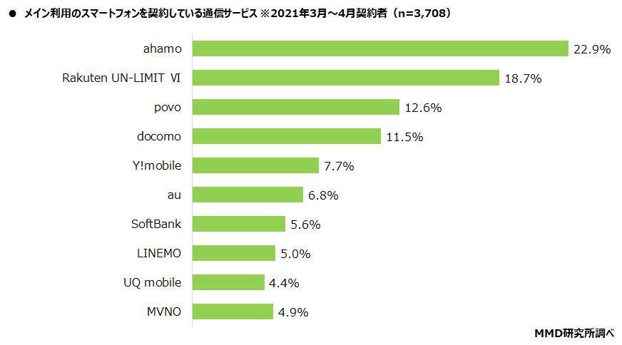 [ITmedia Mobile] 4キャリアの新プラン、契約トップは「ahamo」の22.9% MMD調査より