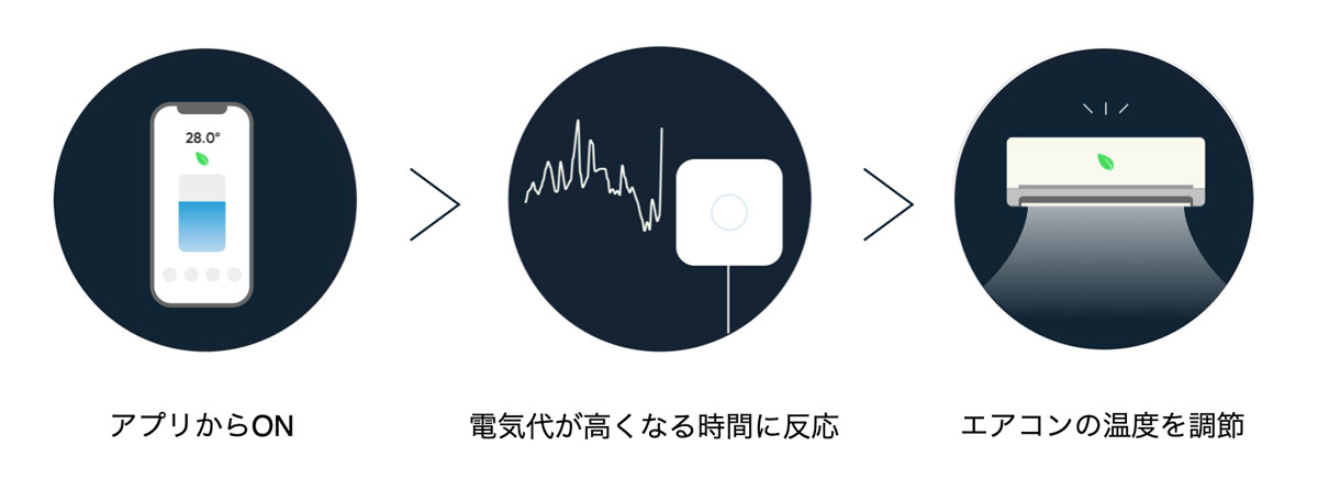 [ITmedia News] 電気代が上がるとエアコンの設定温度を変えるリモコン 「Nature Remo」に新機能