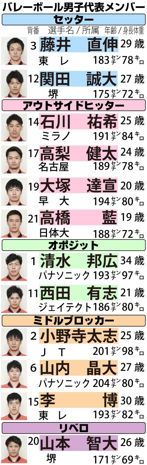 バレー男子29年ぶり五輪勝利 当時のエース中垣内監督のもと好発進